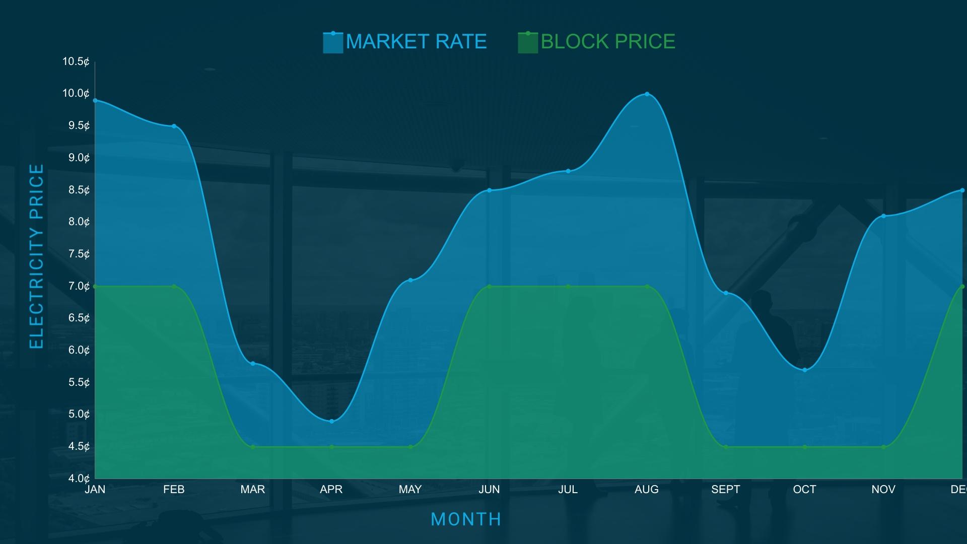 block-index-electricity-rates