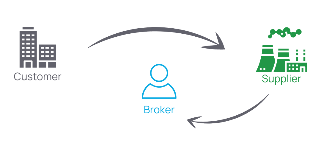 how-do-energy-brokers-make-money